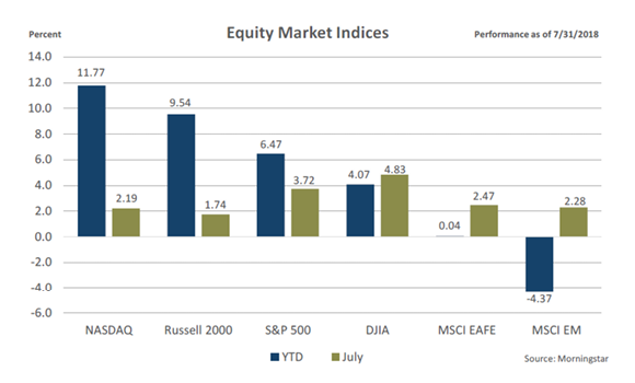 June 2018 Equity market indices